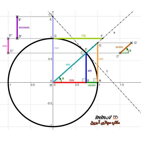 دایره مثلثاتی و نسبت های مثلثاتی با تدریس استاد افشار